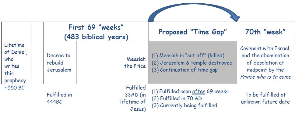 The 70th Week of Daniel | RevelationLogic